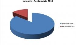 Creștere de peste 30% a apartamentelor date în exploatare în primele 9 luni ale lui 2017
